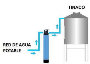 Filtros de Agua Domésticos ERYSA