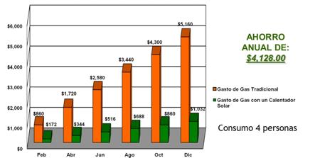 Ahorro de Calentadores Solares de Agua ERYSA