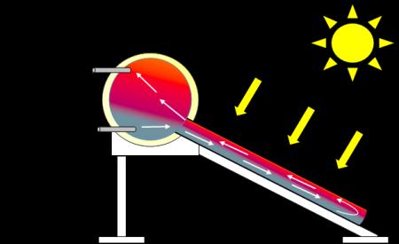 Funcionamiento de Calentadores Solares de Agua ERYSA