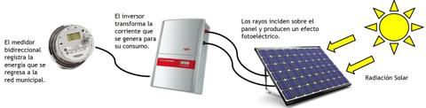 Funcionamiento de Paneles Solares ERYSA
