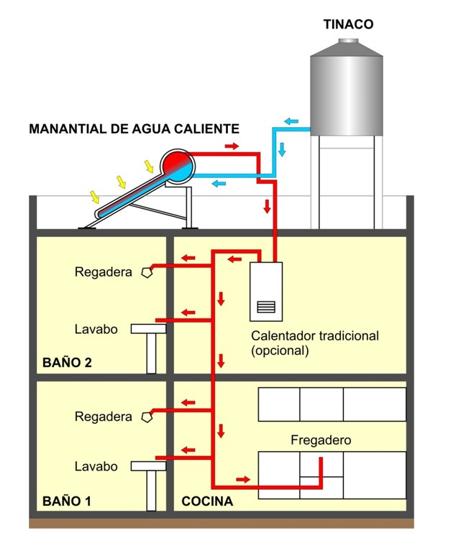 Instalación de Calentadores Solares de Agua ERYSA